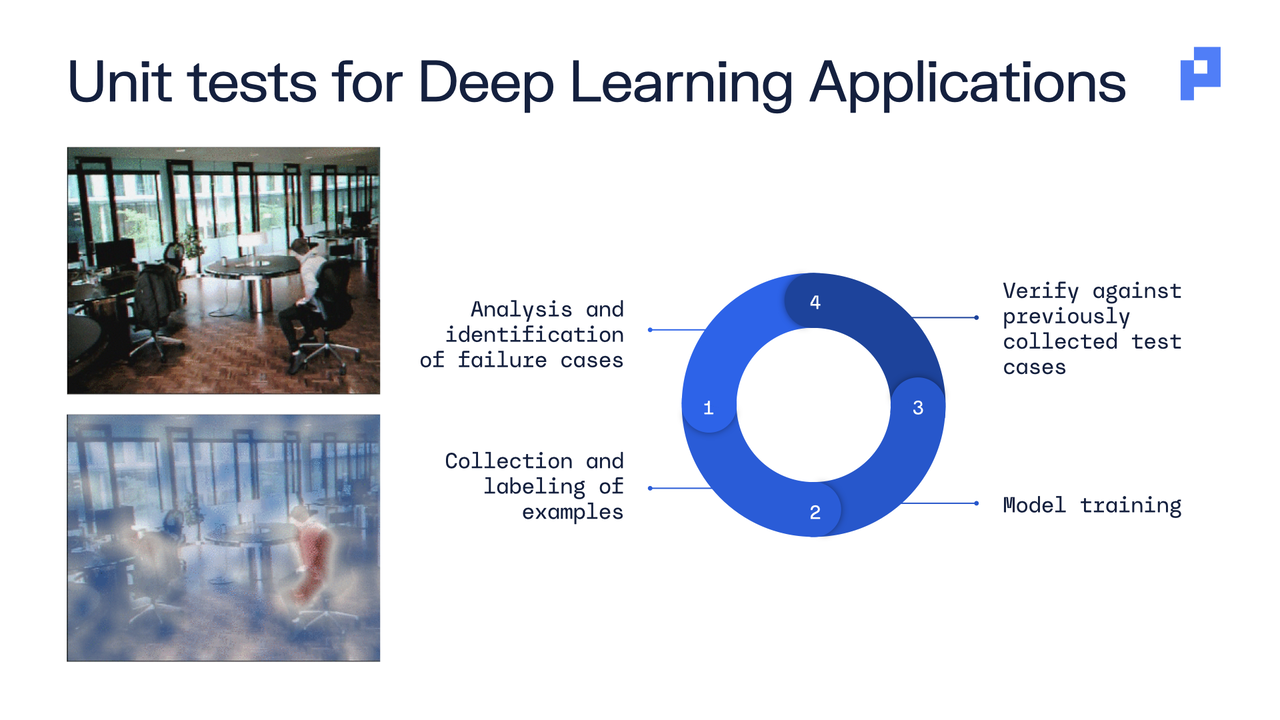 Unit tests for Deep Learning Applications